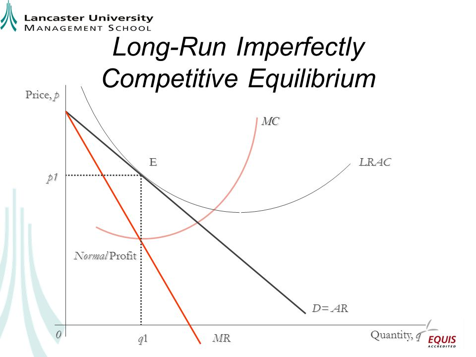 Long-Run Imperfectly Competitive Equilibrium