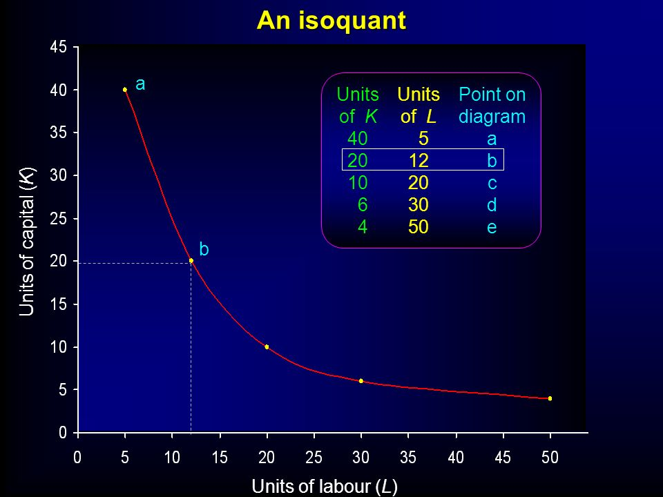 An isoquant a Units of K 40 20 10 6 4 Units of L 5 12 20 30 50