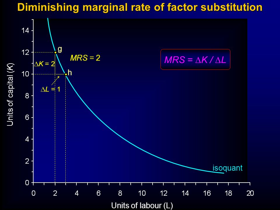 Diminishing marginal rate of factor substitution