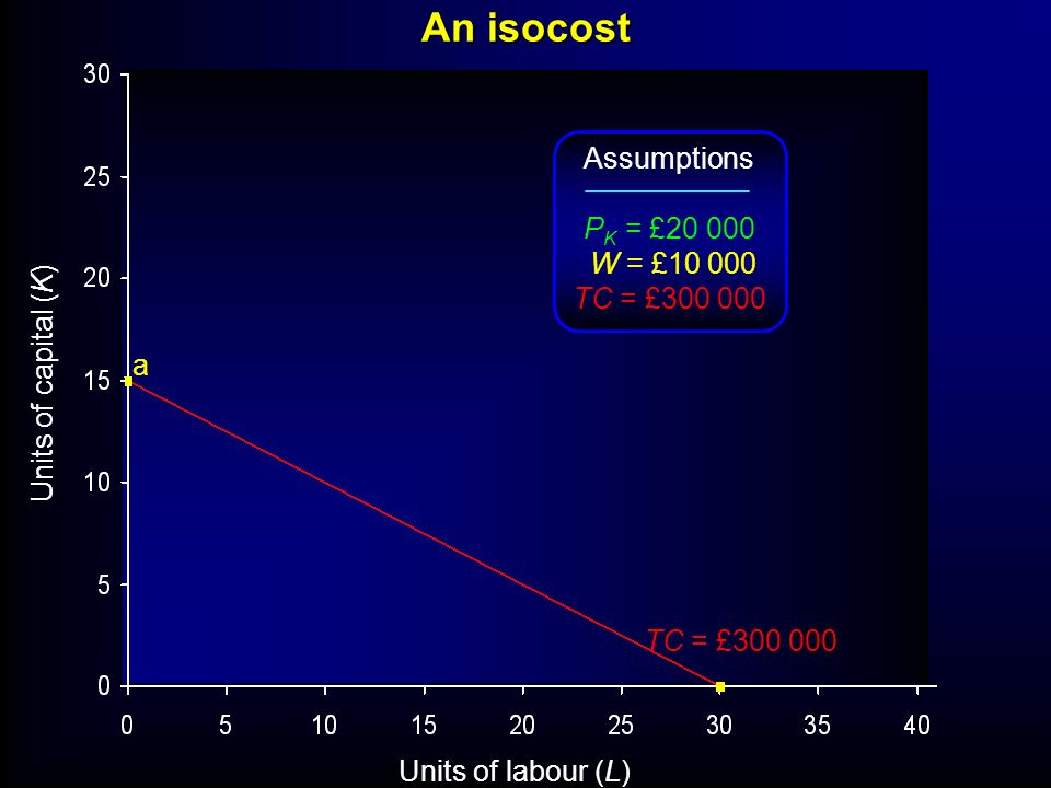 An isocost Assumptions PK = £ W = £ TC = £