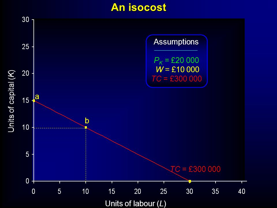 An isocost Assumptions PK = £20 000 W = £10 000 TC = £300 000