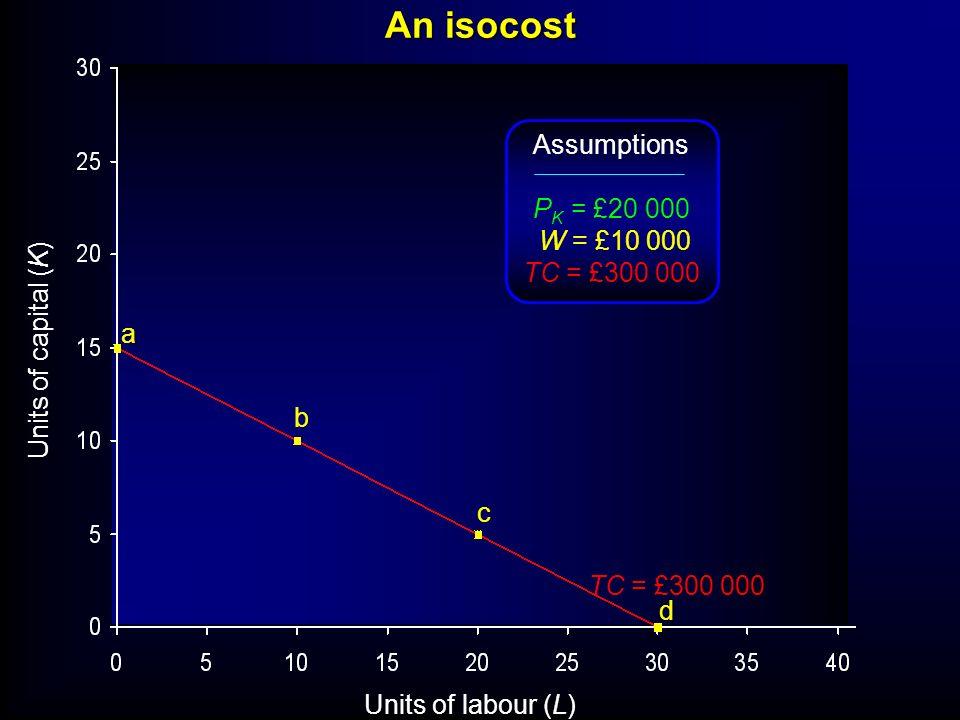 An isocost Assumptions PK = £20 000 W = £10 000 TC = £300 000