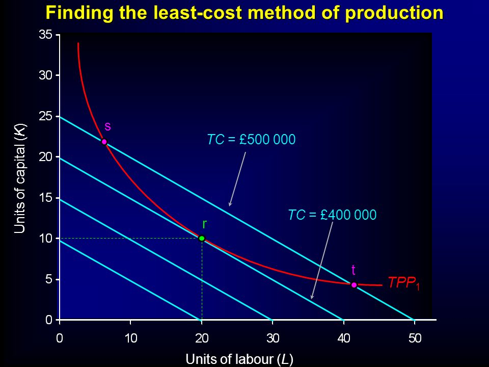 Finding the least-cost method of production
