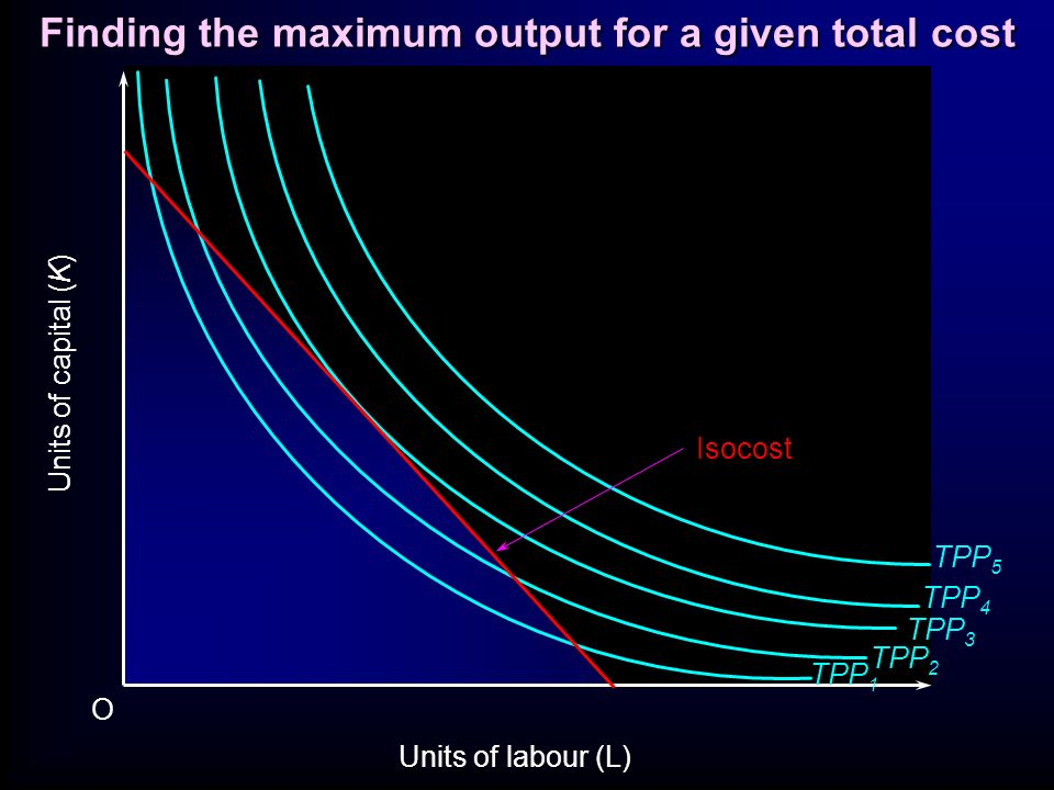 Finding the maximum output for a given total cost