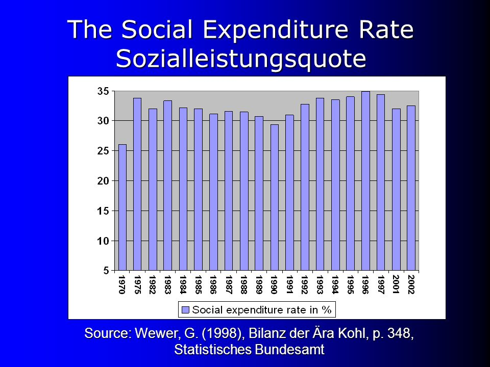 The Social Expenditure Rate Sozialleistungsquote