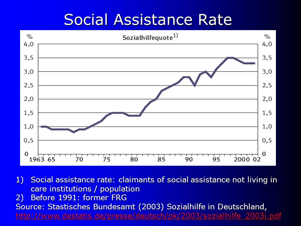 Social Assistance Rate