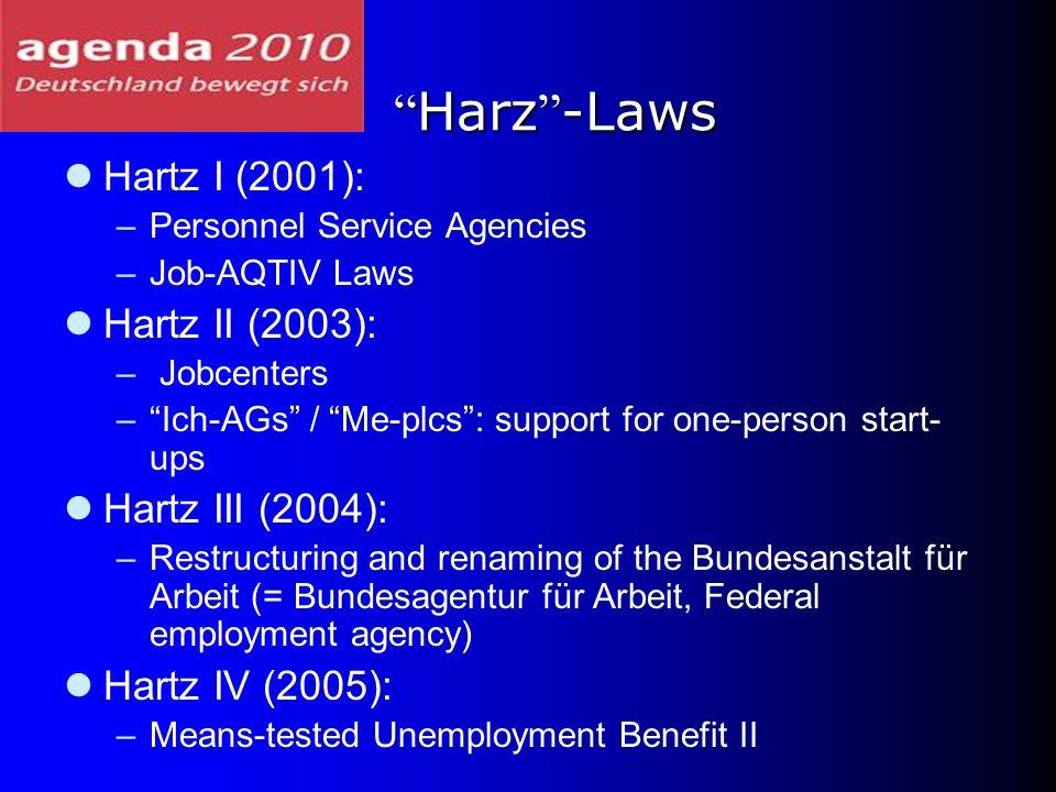 Harz -Laws Hartz I (2001): Hartz II (2003): Hartz III (2004):