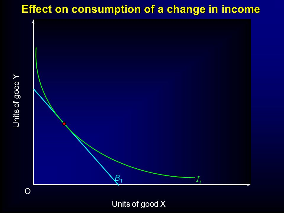 Effect on consumption of a change in income