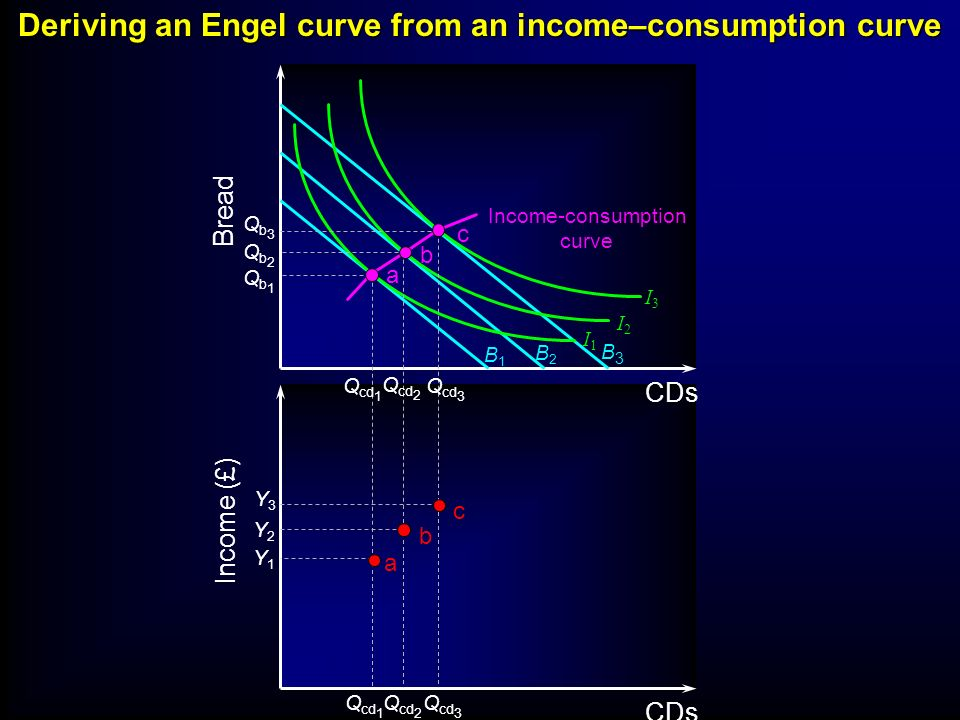 Deriving an Engel curve from an income–consumption curve