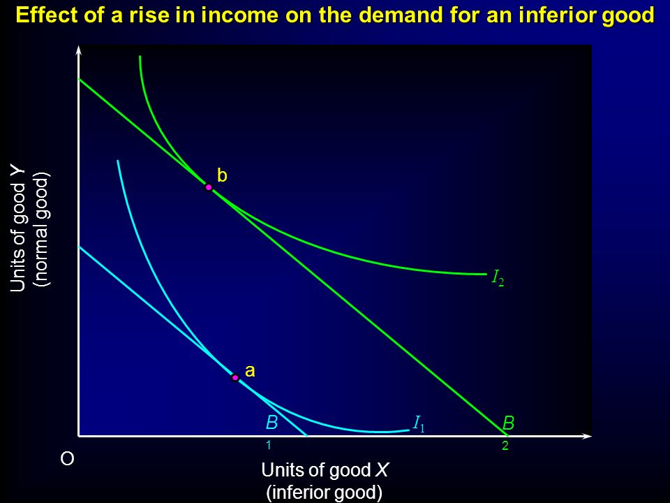 Effect of a rise in income on the demand for an inferior good