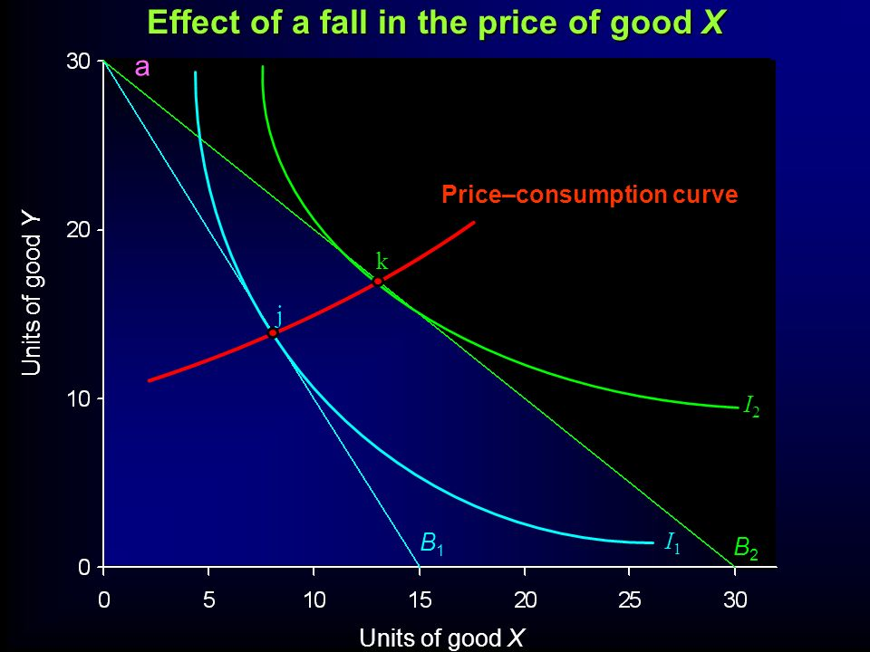 Effect of a fall in the price of good X