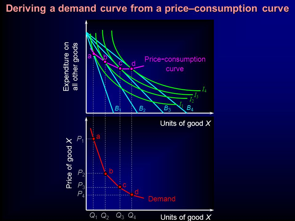 Deriving a demand curve from a price–consumption curve