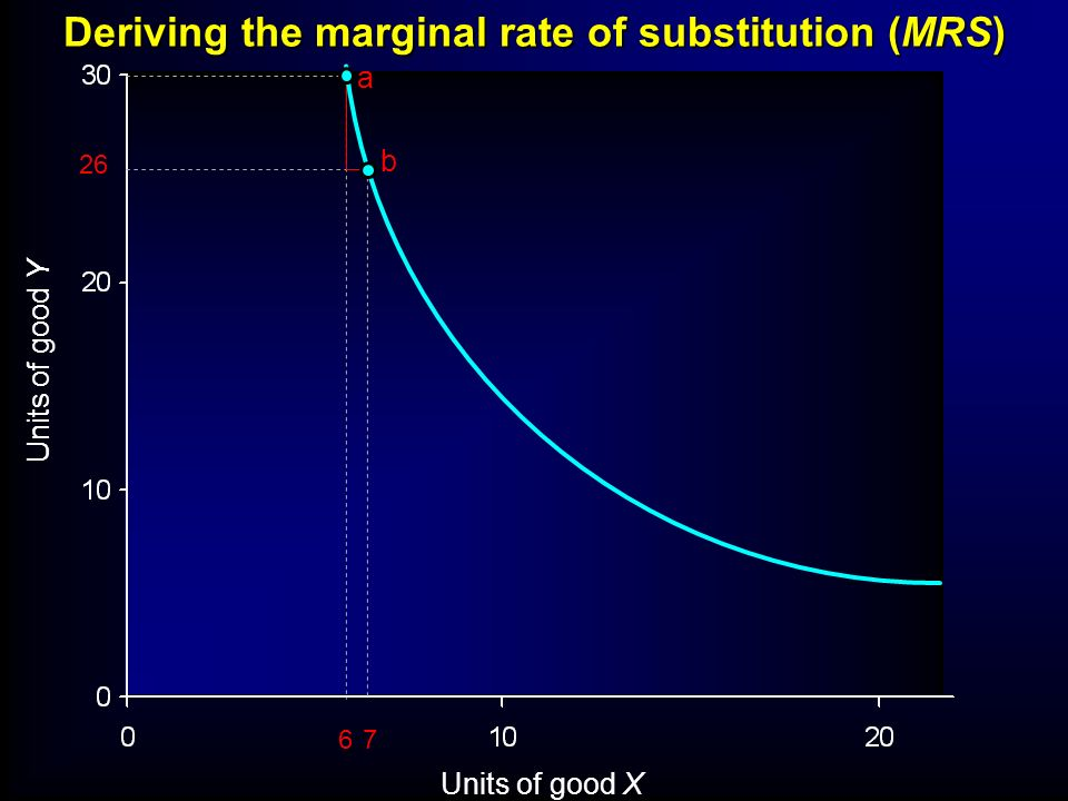 Deriving the marginal rate of substitution (MRS)