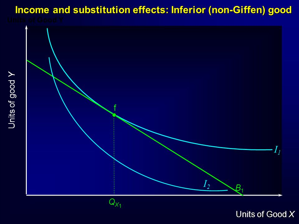 Income and substitution effects: Inferior (non-Giffen) good