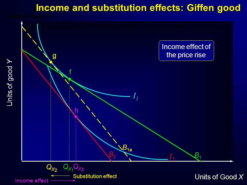 Income and substitution effects: Giffen good