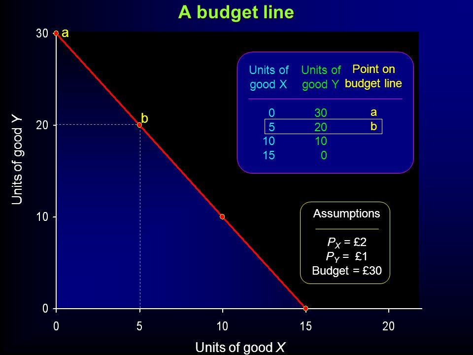 A budget line a b Units of good Y Units of good X Units of good X 5 10