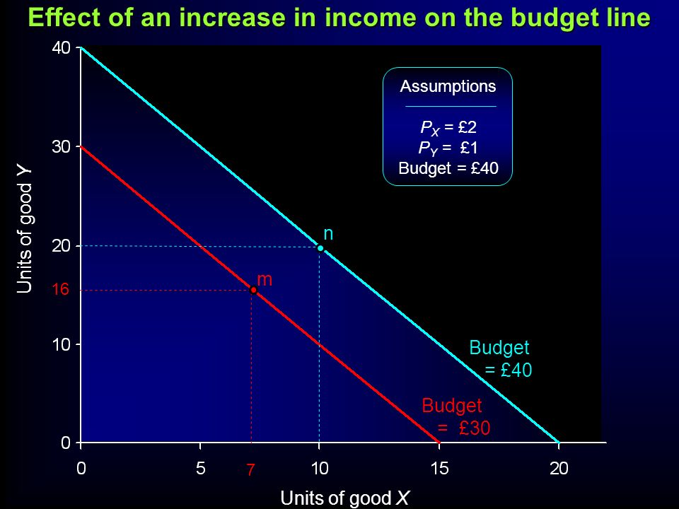 Effect of an increase in income on the budget line