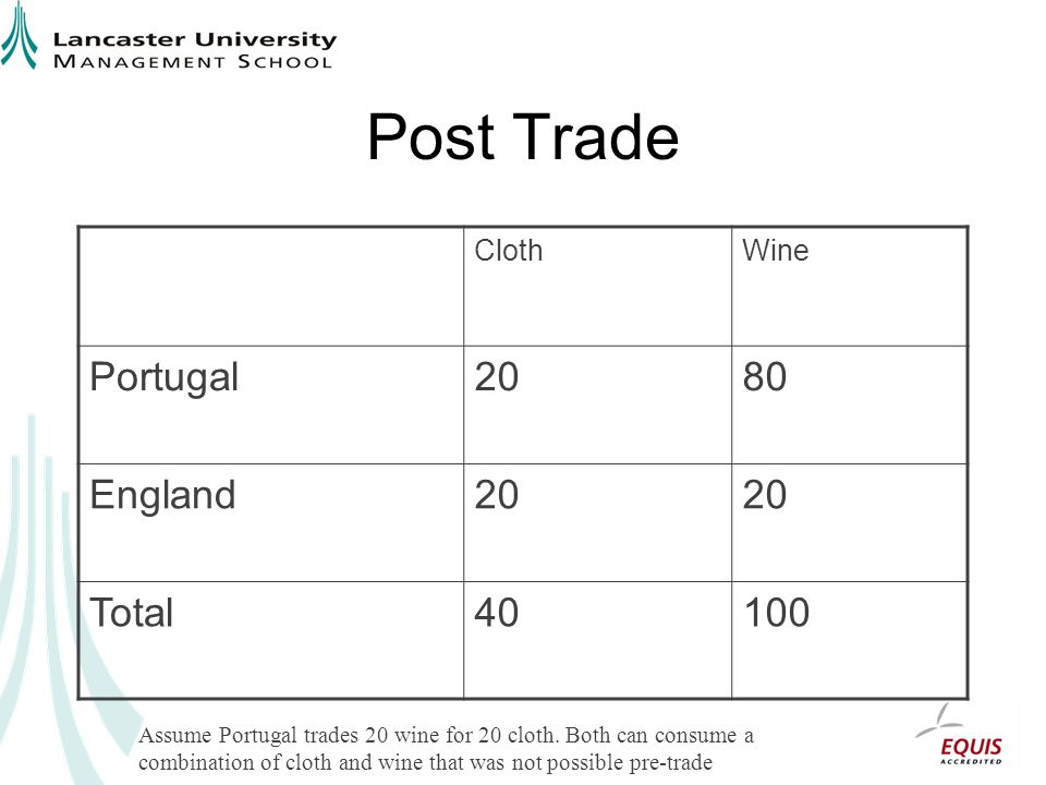 Post Trade Portugal 20 80 England Total 40 100 Cloth Wine
