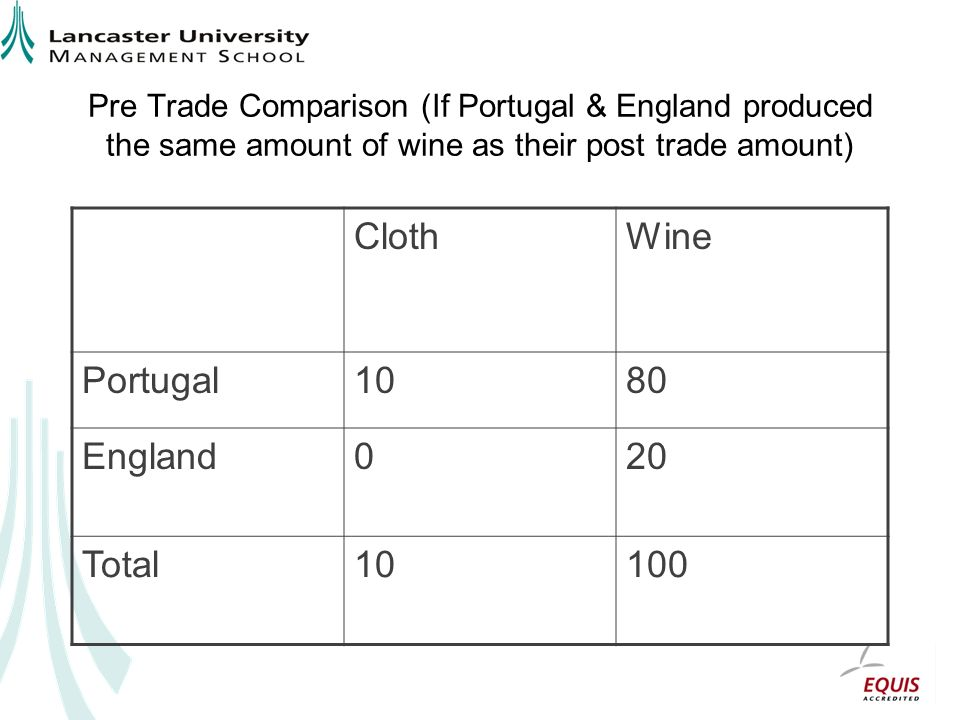 Cloth Wine Portugal 10 80 England 20 Total 100