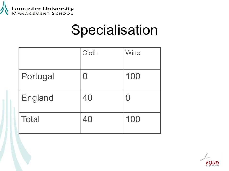 Specialisation Cloth Wine Portugal 100 England 40 Total