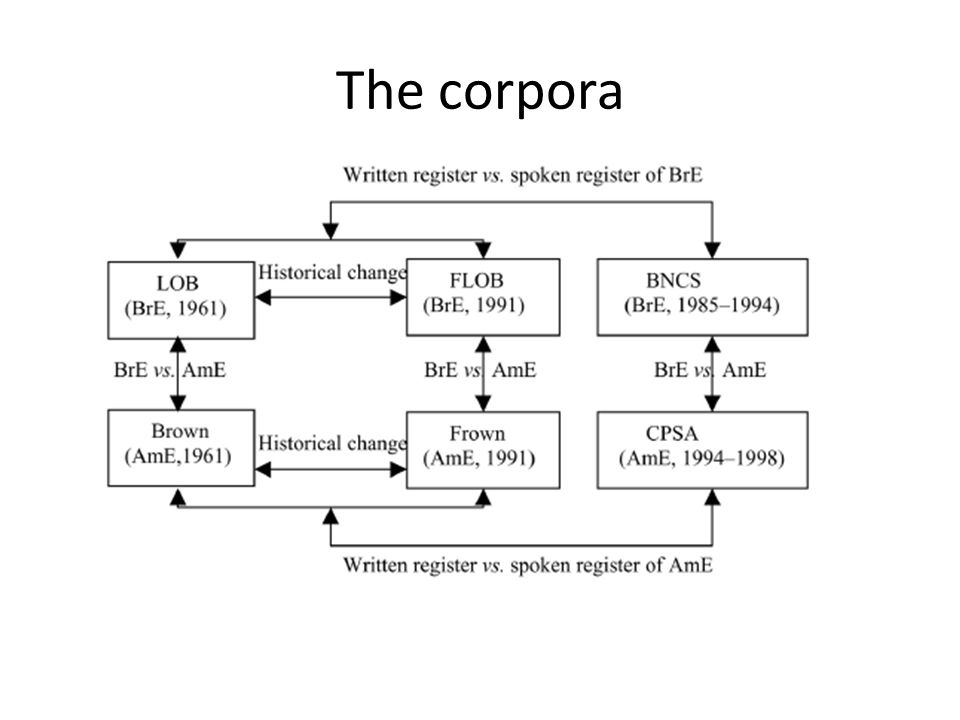 The corpora