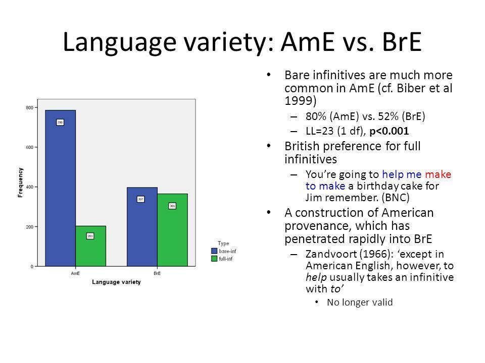 Language variety: AmE vs. BrE