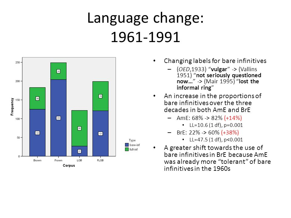 Language change: 1961-1991 Changing labels for bare infinitives