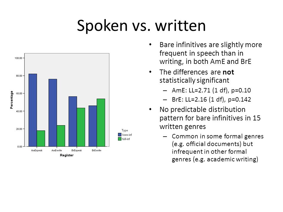 Spoken vs. written Bare infinitives are slightly more frequent in speech than in writing, in both AmE and BrE.
