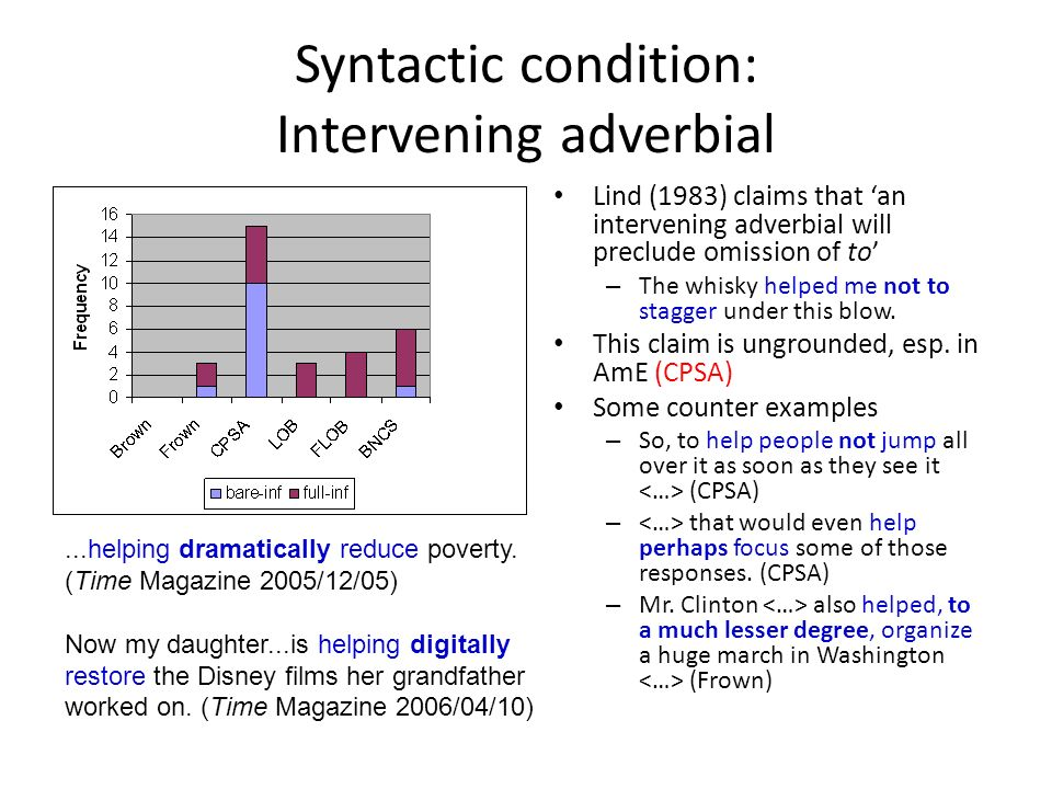 Syntactic condition: Intervening adverbial