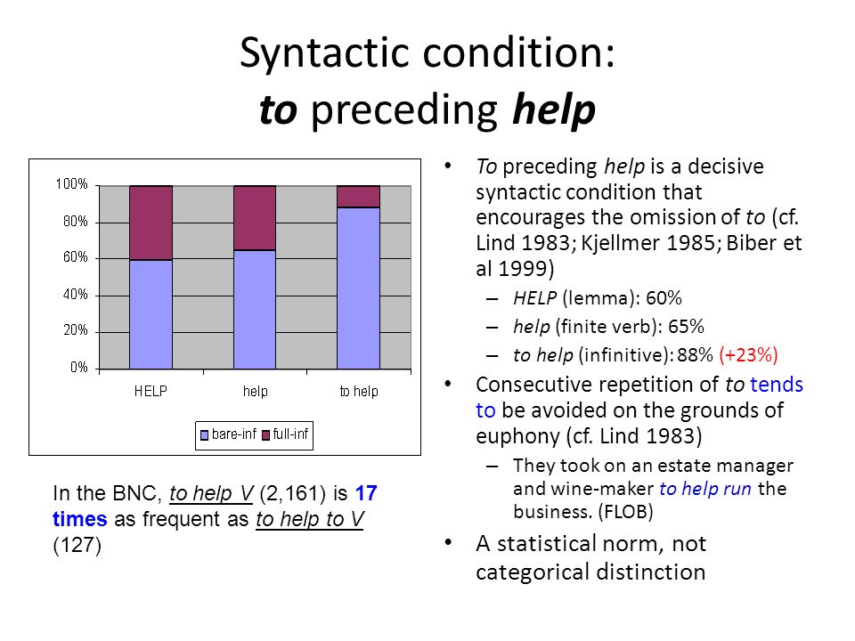 Syntactic condition: to preceding help