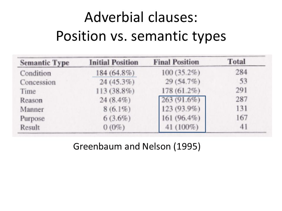 Adverbial clauses: Position vs. semantic types