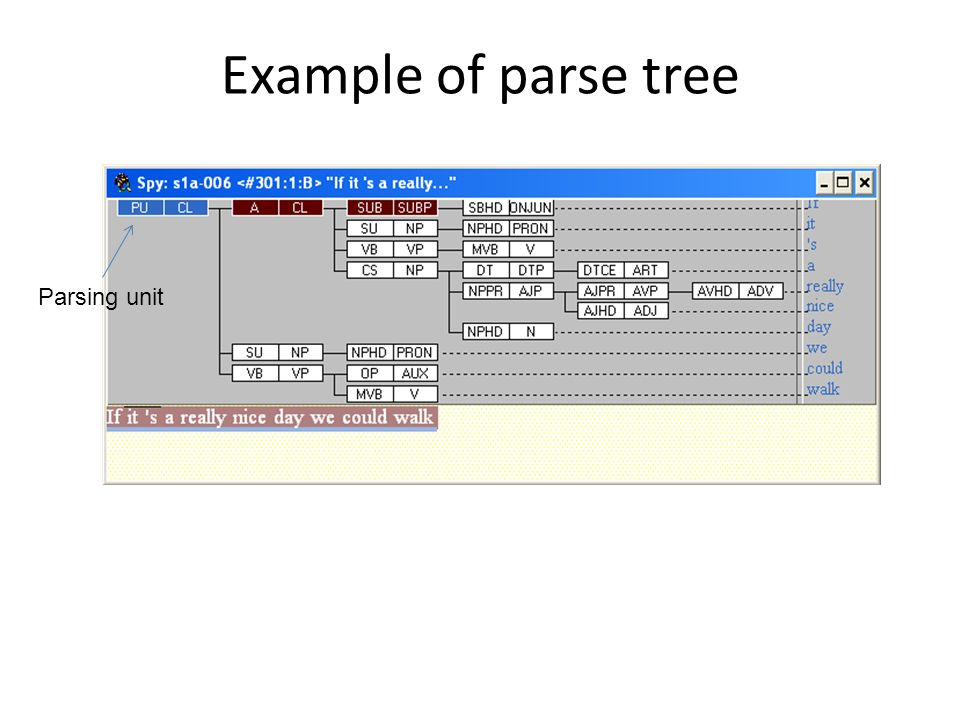 Example of parse tree Parsing unit