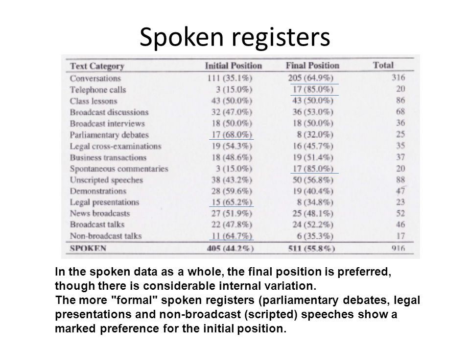 Spoken registers In the spoken data as a whole, the final position is preferred, though there is considerable internal variation.