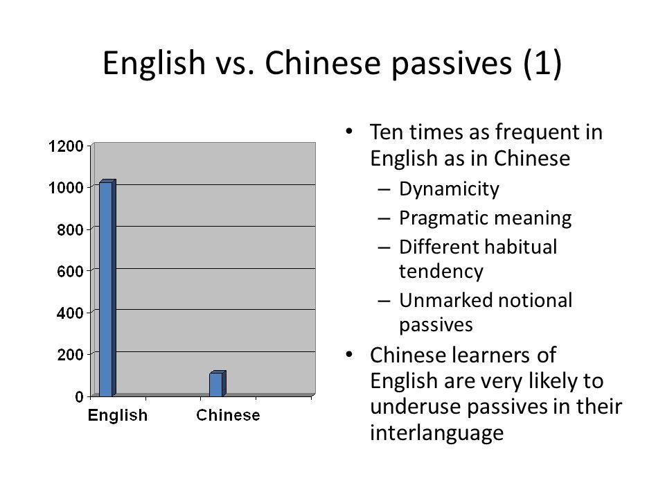 English vs. Chinese passives (1)