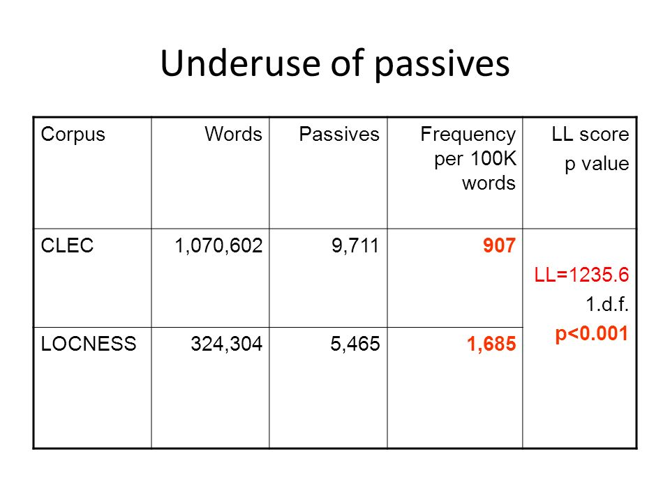 Underuse of passives Corpus Words Passives Frequency per 100K words