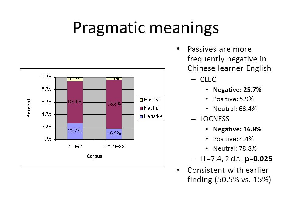 Pragmatic meanings Passives are more frequently negative in Chinese learner English. CLEC. Negative: 25.7%
