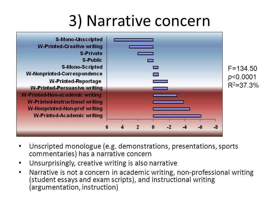 3) Narrative concern F=134.50. p<0.0001. R2=37.3%