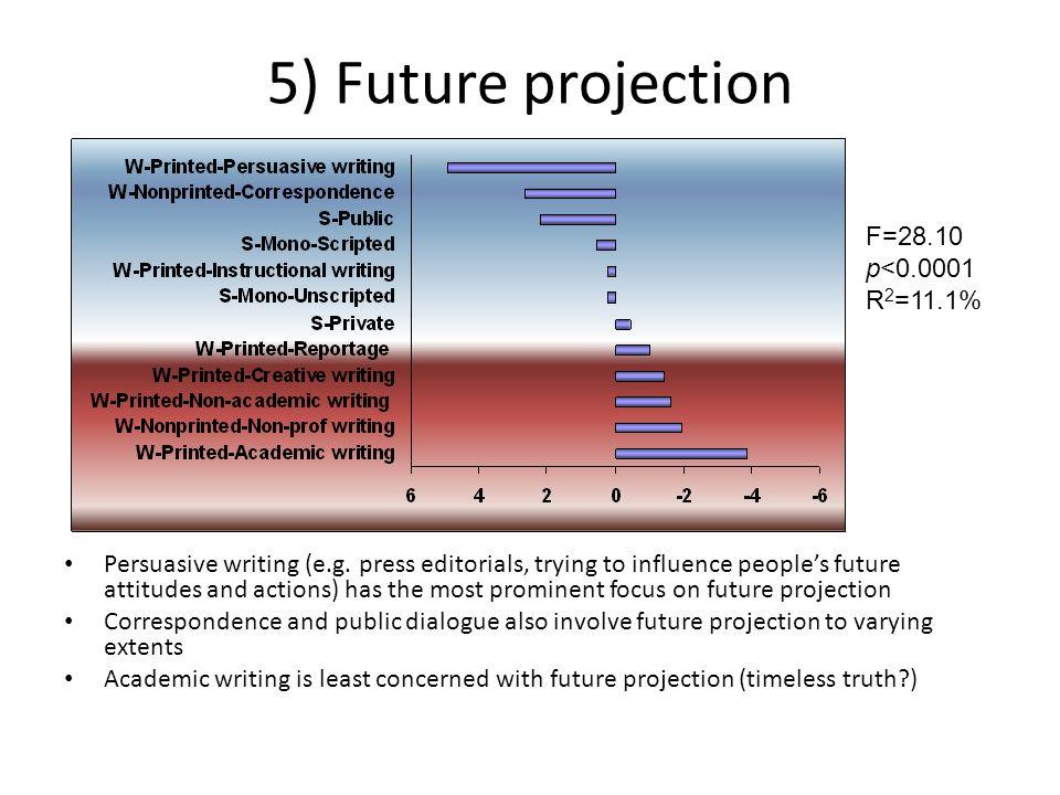 5) Future projection F=28.10 p<0.0001 R2=11.1%