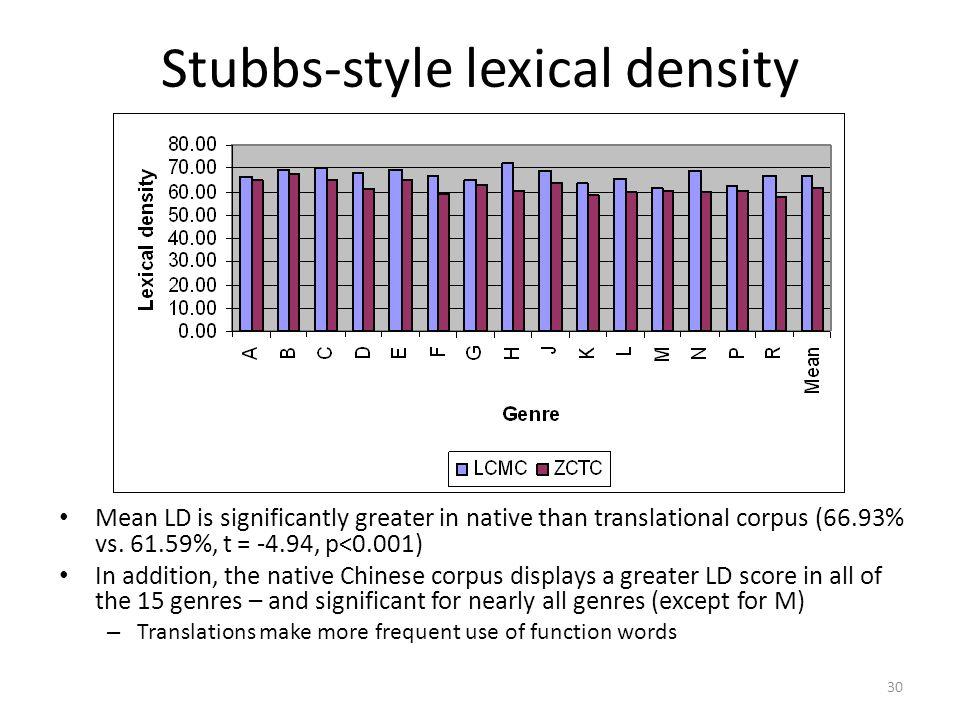 Stubbs-style lexical density