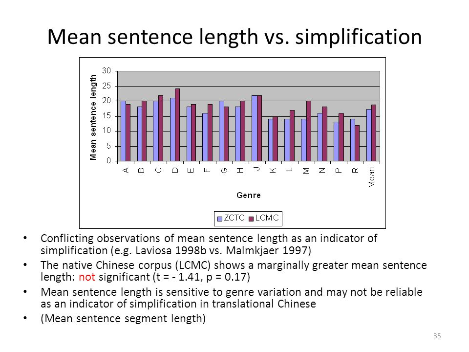 Mean sentence length vs. simplification