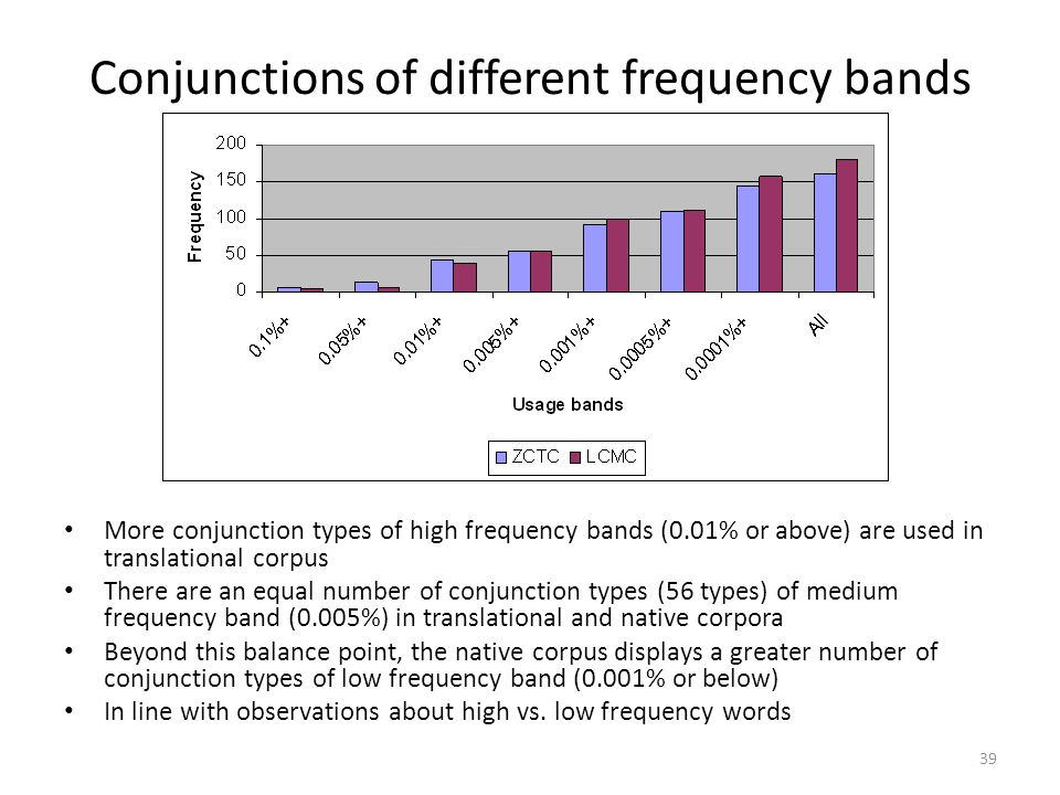 Conjunctions of different frequency bands
