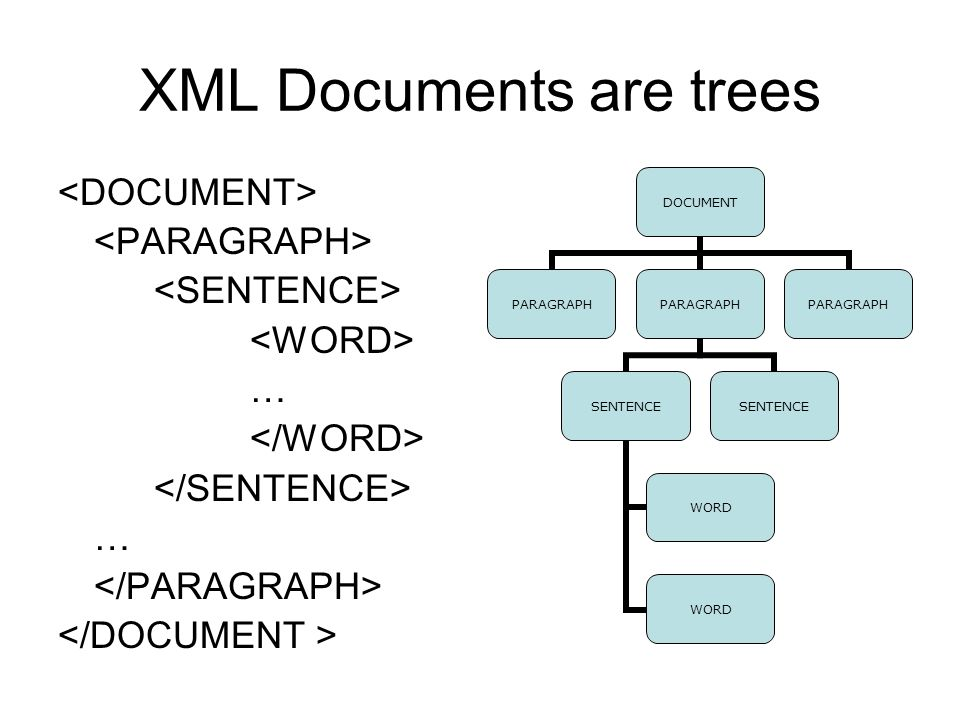 XML Documents are trees