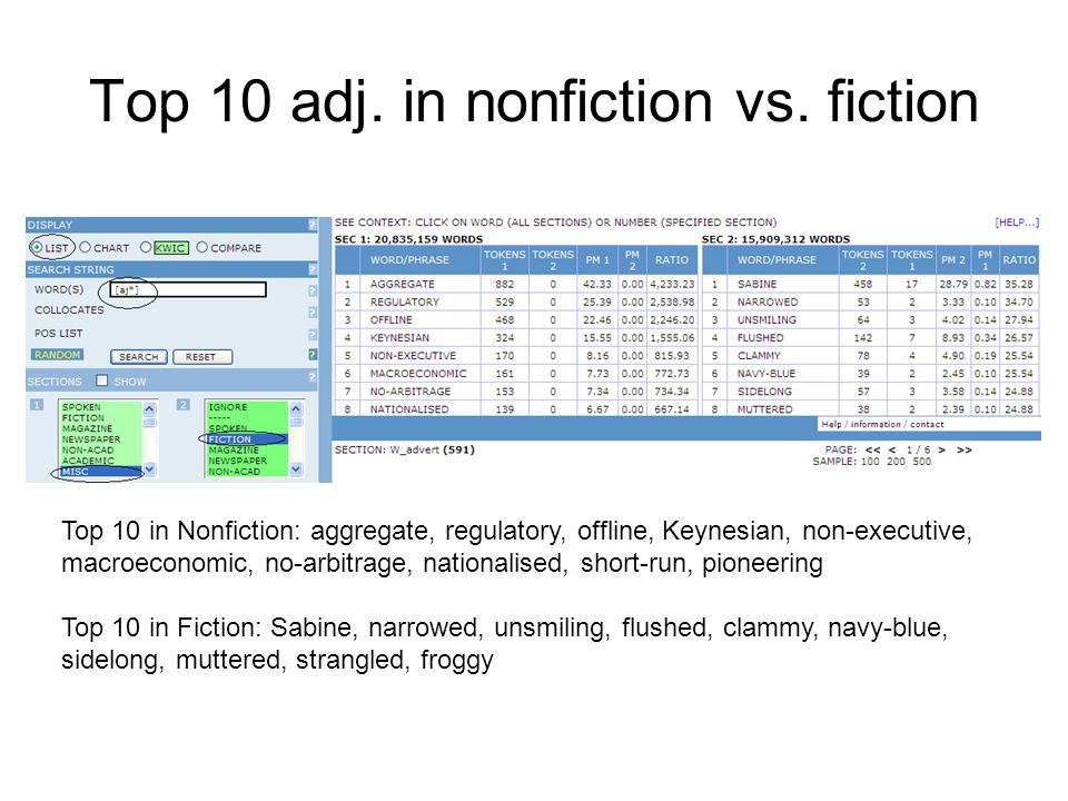 Top 10 adj. in nonfiction vs. fiction