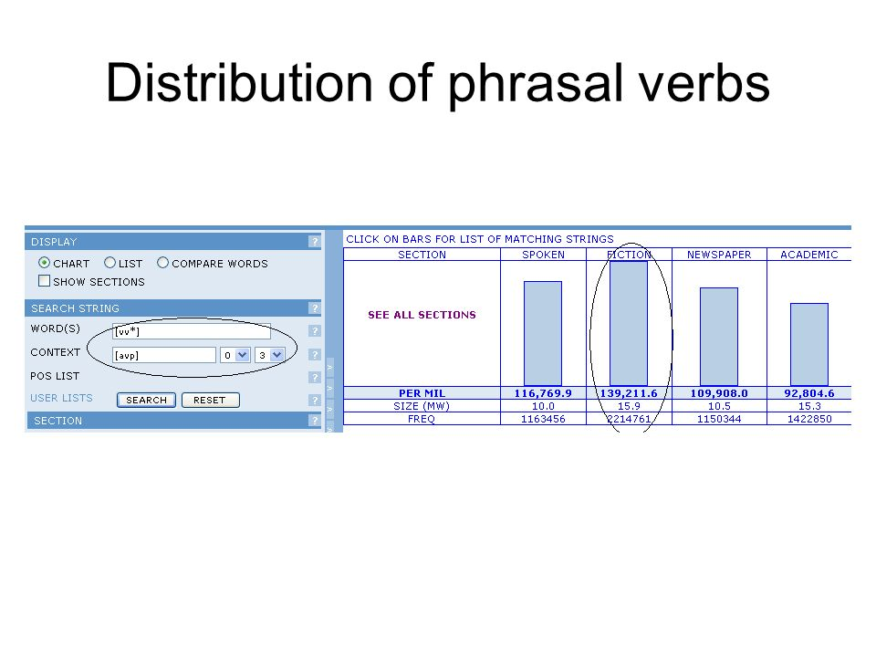 Distribution of phrasal verbs