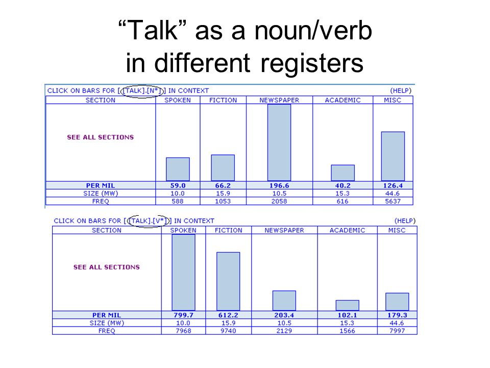 Talk as a noun/verb in different registers