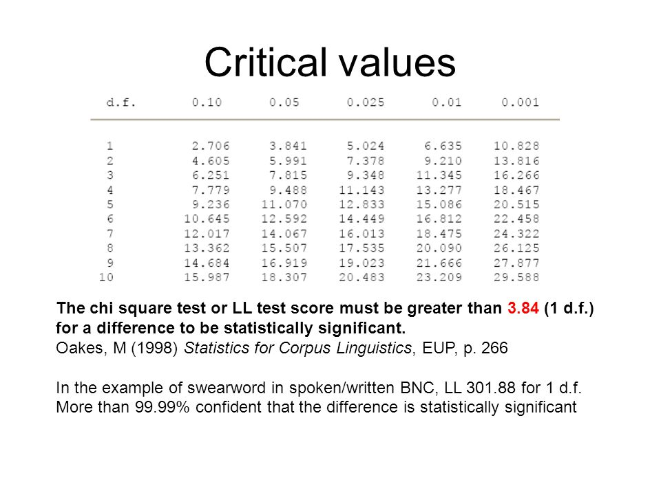 Critical valuesThe chi square test or LL test score must be greater than 3.84 (1 d.f.) for a difference to be statistically significant.