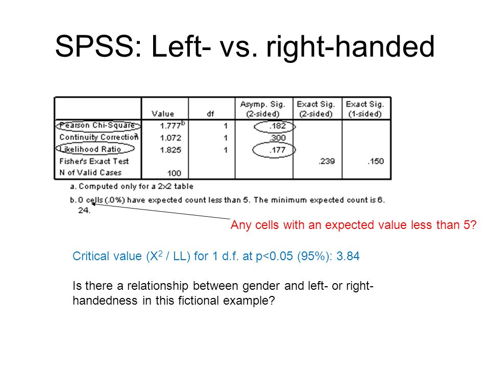 SPSS: Left- vs. right-handed