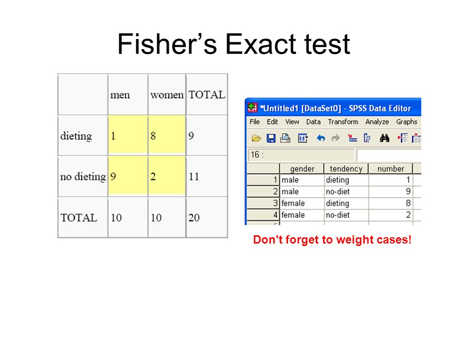 Fisher's Exact test Don t forget to weight cases!