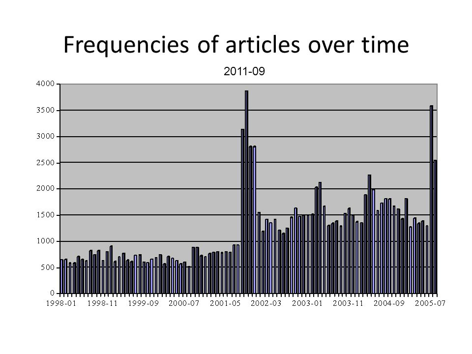 Frequencies of articles over time