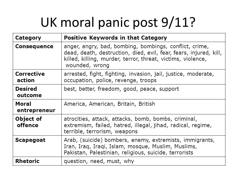 UK moral panic post 9/11 Category Positive Keywords in that Category